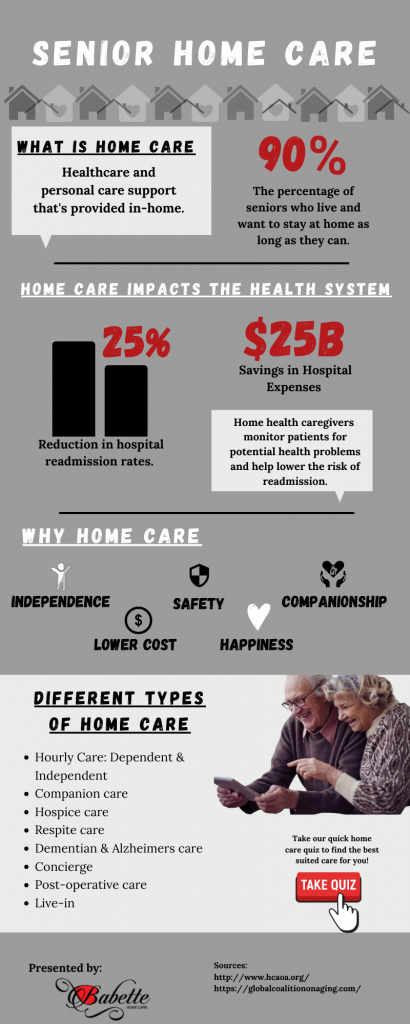 This image is a breakdown of the impact of Home Care on individuals, families and the healthcare industry.